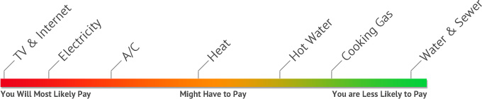 What utilities can you expect to pay?